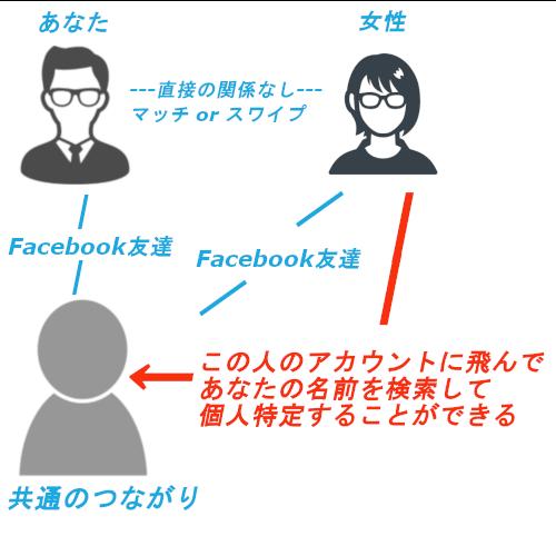 共通のつながり図3