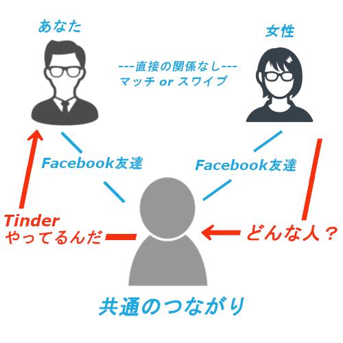 共通のつながり図2