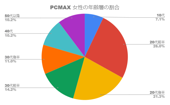 PCMAX女性の年齢層の割合グラフ