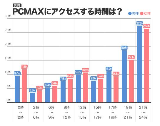 PCMAXアクセスする時間帯