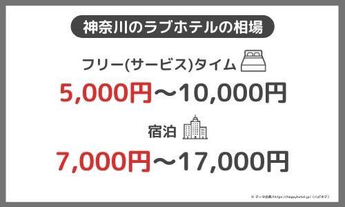 神奈川ラブホテル相場
