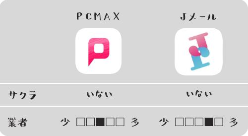 PCMAXとJメールのサクラ・業者比較