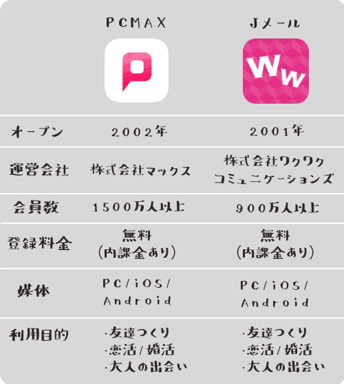 PCMAXワクワクメール基本情報比較