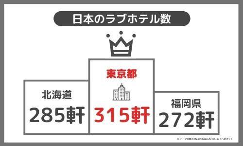 日本のラブホテル数