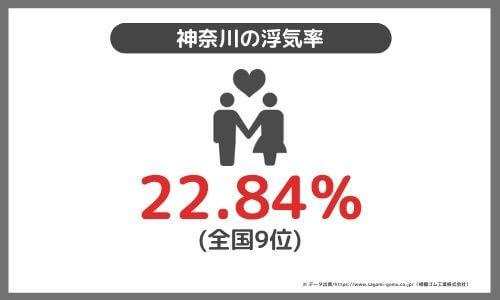 神奈川浮気率