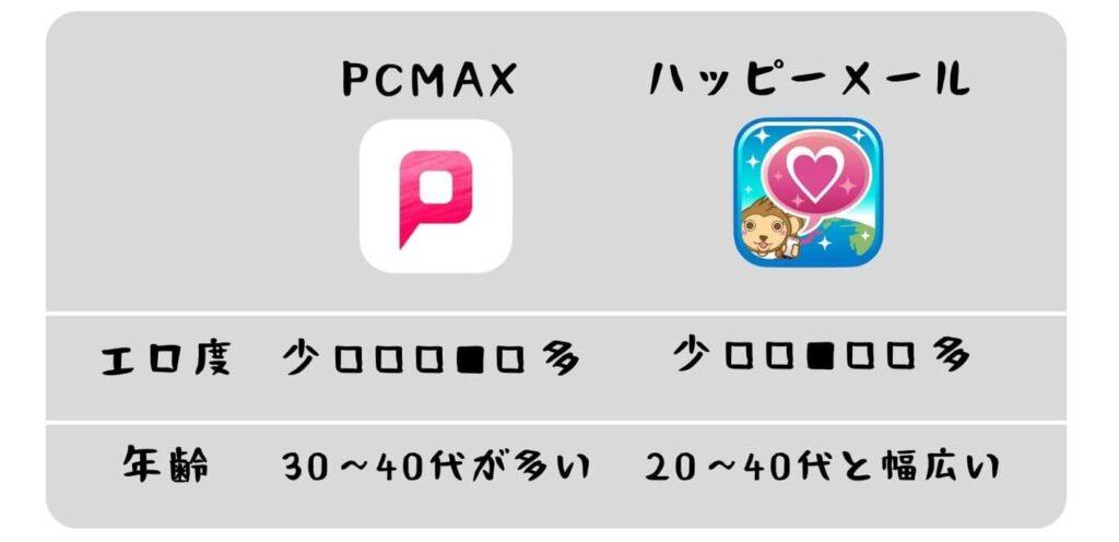 PCMAXとハッピーメール比較02